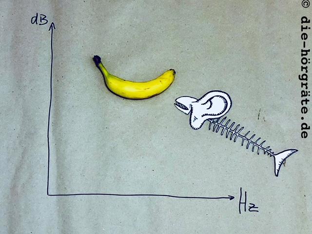 Diagramm mit Sprachbanane
